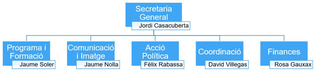 Estructura del FNC